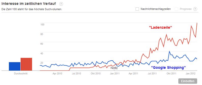Nutzer-Interesse laut Google Trends