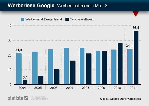 Google Earnings vs. Werbemarkt Deutschland