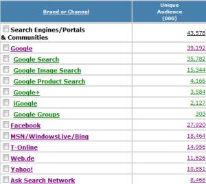 Reichweite von Suchmaschinen | Quelle: Nielsen