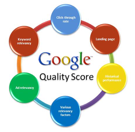 Google Adwords Quality-Score
